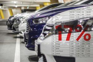 إحصائيات حديثة بالسعودية تكشف هبوط إقتصاد سوق السيارات وإرتفاع البترول لعام 2016