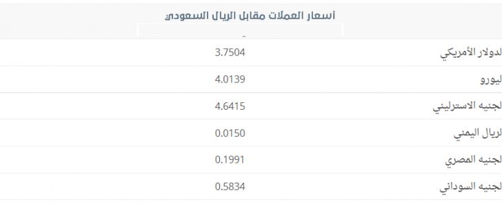 اسعار العملات مقابل الريال السعودي اليوم السبت 22 يناير 2017 مـ