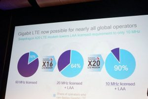 تفاصيل عن الكشف الرسمي لموديم Snapdragon X20 التابع لشركة كوالكوم