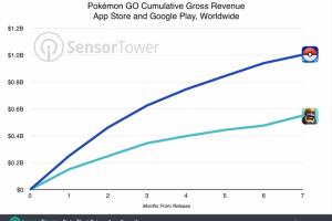 لعبة بوكيمون جو تحقق ارقام قياسية جديدة من حيث عائدتها التي وصلت لاكثر من مليار دولار