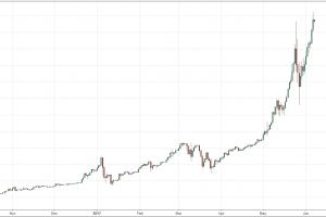 الاستثمار في العملات الإلكترونية