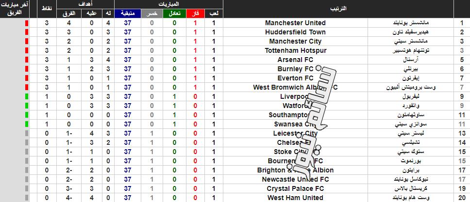 ترتيب الدوري الإنجليزي الممتاز 2017 في إفتتاحية الجولة الأولى