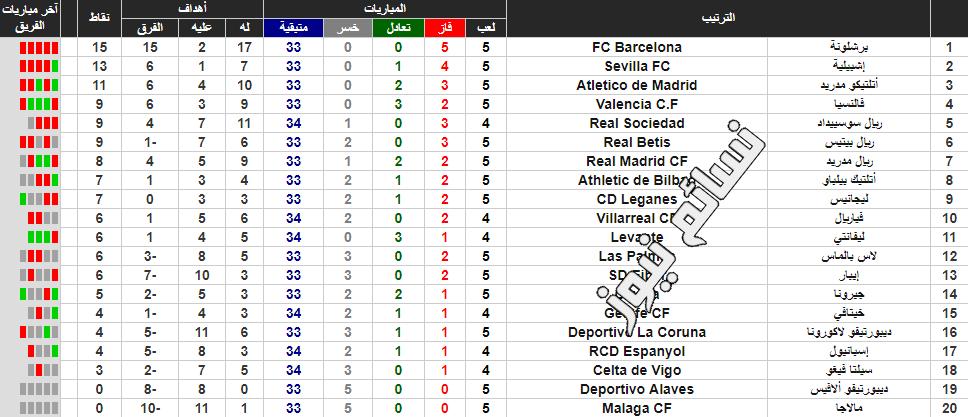 جدول ترتيب الدوري الاسباني اليوم