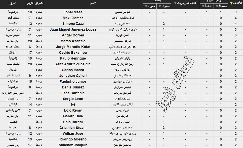 جدول ترتيب هدافي الدوري الاسباني
