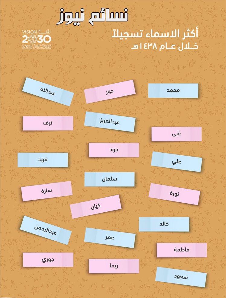 الأسماء الأكثر شيوعا بين المواليد في السعودية