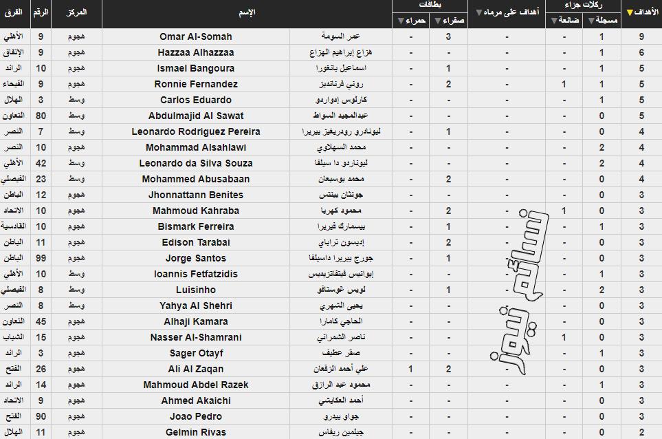 ترتيب هدافي الدوري السعودي
