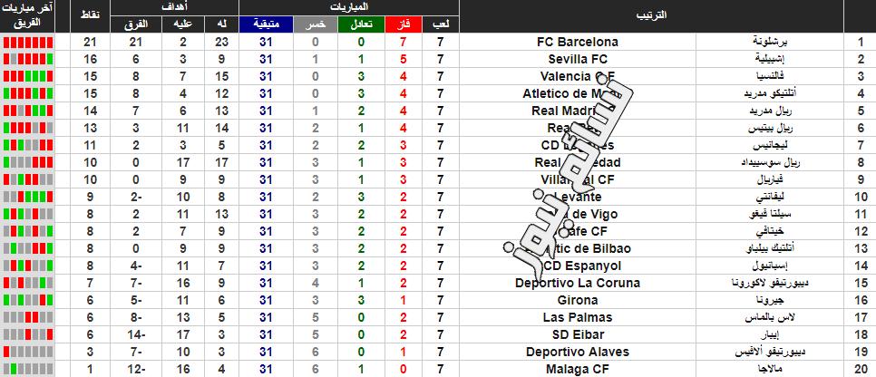 جدول ترتيب الدوري الاسباني