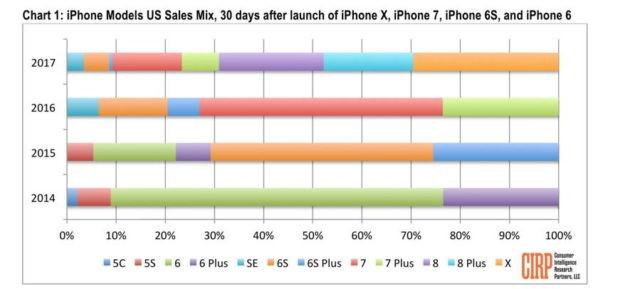هل تمكنت مبيعات iPhone 8/8 Plus من التفوق أخيرا على مبيعاتiPhone X؟!