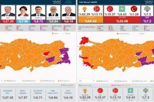 فوز الرئيس التركي أردوغان وتحالف حزب العدالة والتنمية في الانتخابات التركية المبكرة