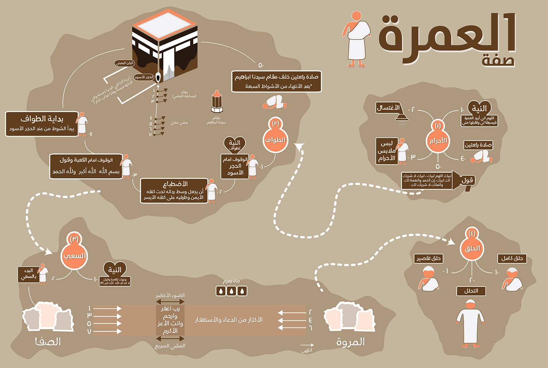 ورق الجدران جنوب غرب الدبلوماسية دعاء العمرة للنساء Alterazioni Org